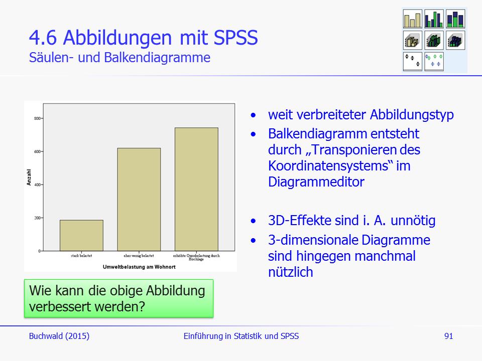 Abbildungen mit SPSS